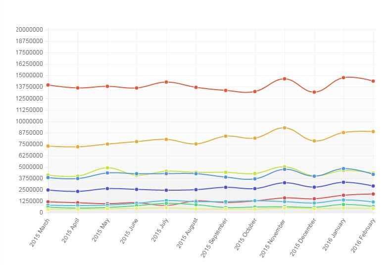 UK news websites average unique browsers for last 12 months (ABC)