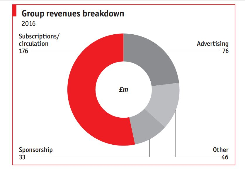 Growing profits at The Economist suggest it has solution for news publishers facing print advertising meltdown