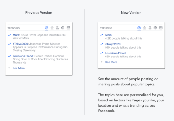 Facebook's 'trending' news feature now edited by computers rather than humans, up to 18 staff sacked