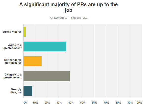Survey reveals that nearly half UK journalists think that most PRs are not up to the job