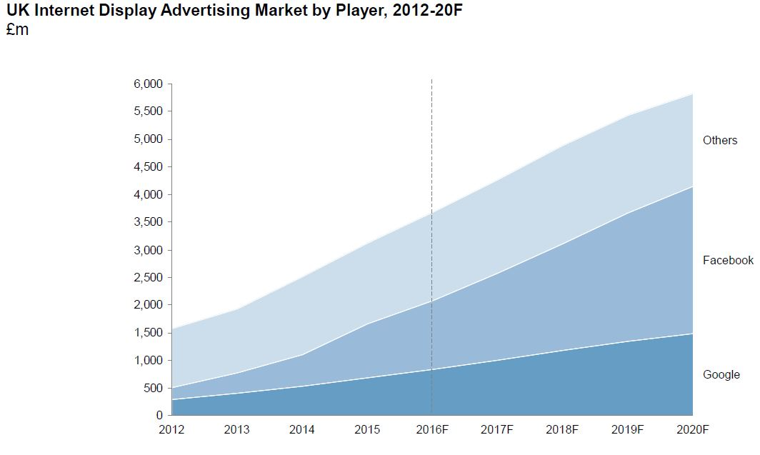 Google and Facebook on course to take two thirds of UK online display advertising