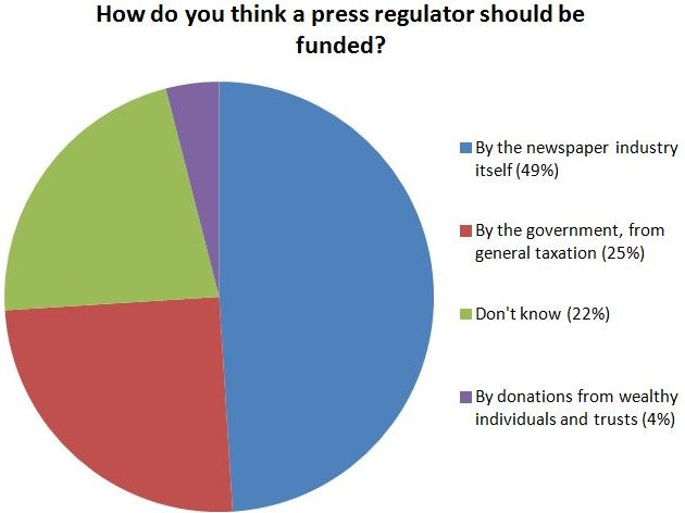 Majority of British adults support press regulator funded by newspaper industry, survey shows