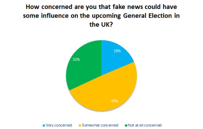 Poll suggests most voters are concerned fake news could sway 8 June general election