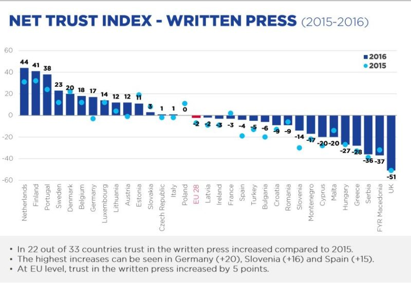 Survey finds that UK written press is (by some way) the ...