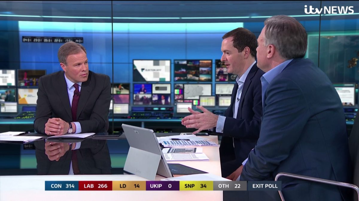 ITV and Osborne praised for election night coverage but BBC wins the ratings battle