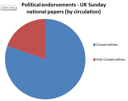 Critical Thinking: Should Newspapers Make Political Endorsements?