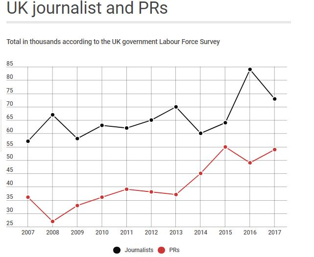 Labour Force Survey: Sharp drop in freelances accounts for 11,000 fall in the total number of journalists in the UK