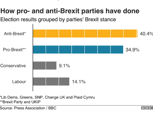 BBC's EU election graphic showing win for anti-Brexit parties was 'lapse of editorial standards'
