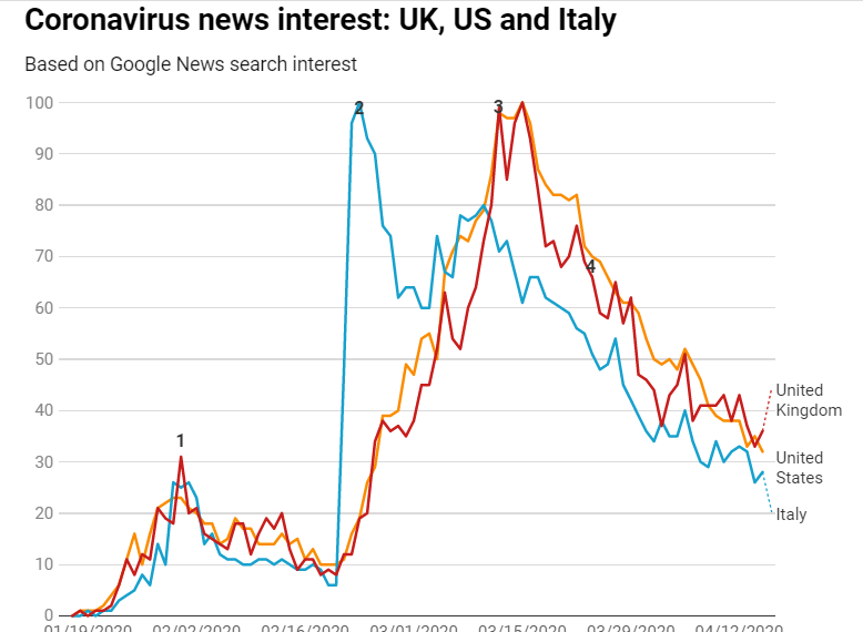 Charted: Google News data suggests reader interest in coronavirus has already peaked