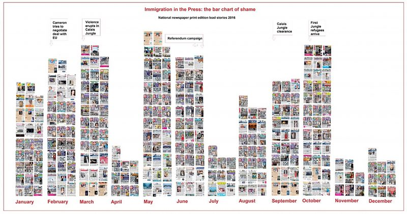 Press coverage of immigration issues