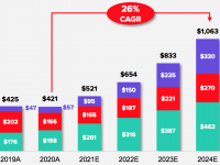 Buzzfeed revenue projections, 2021-2024