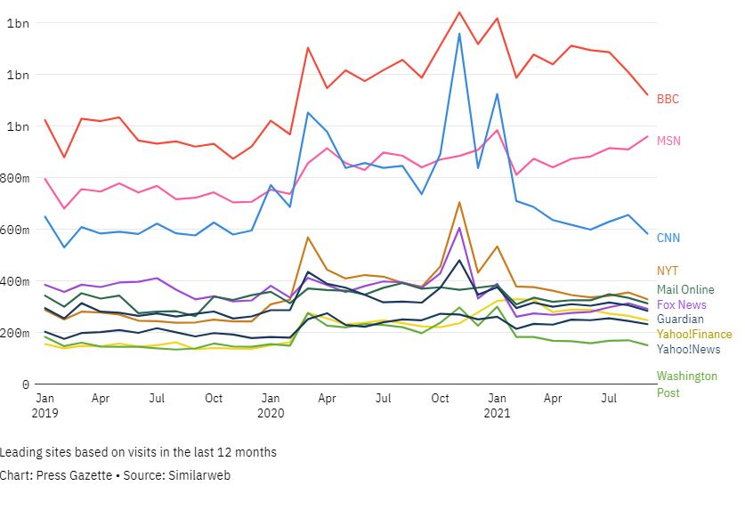BBC, MSN and CNN out in front: Top 50 English language news sites globally for September