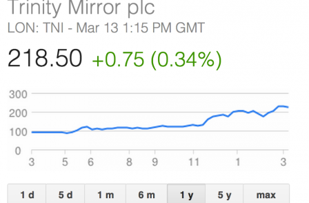 Trinity Mirror to pay Sly Bailey further £400k as directors cash in on share price growth
