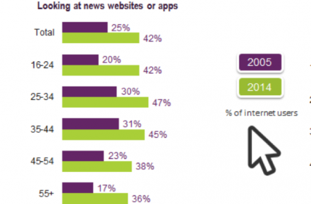 Ofcom survey says Britons favour smartphones over desktops for accessing news by margin of two to one