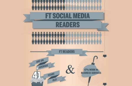 How the FT uses social media and five other must-reads