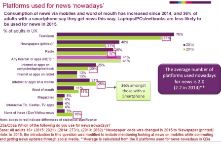 Newsworks: Why Ofcom's 'questionable' report is wrong about the demise of national newspapers