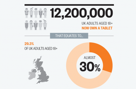 Survey suggests 29 per cent of UK adults own a tablet computer