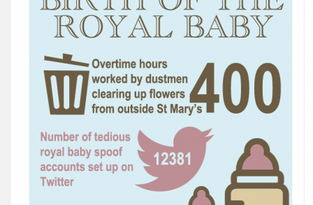 Clarence House Storify page injects a sense of proportion to royal baby coverage - online round-up